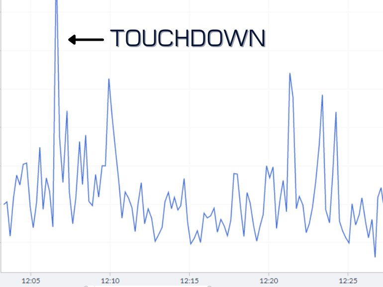 Data in SMARTdiagnostics, showing the vibration impact of Dotson scording a 52 yard touchdown reception during the Villanova at Penn State game.