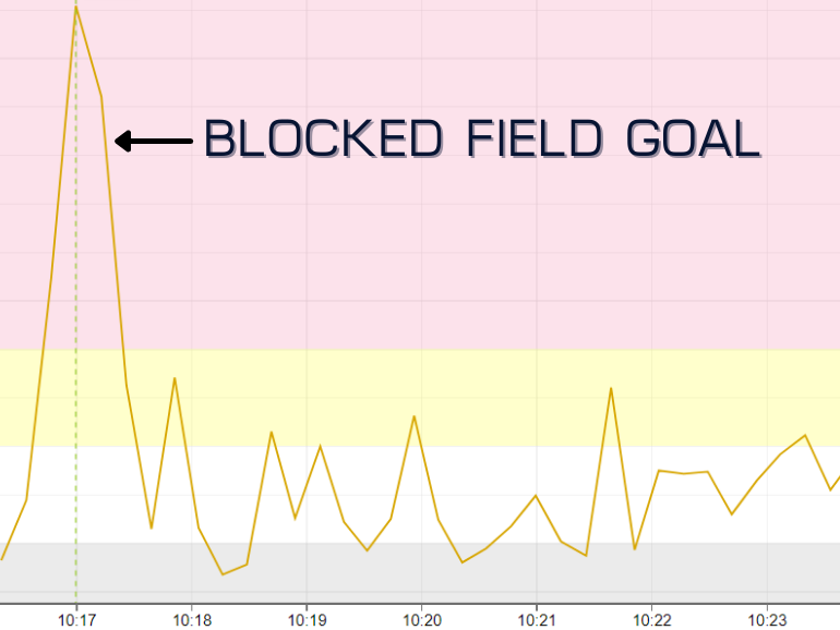 Real-time vibration data in KCF Technologies SMARTdiagnostics platform showing the moment the Special Teams blocks Indiana's field goal attempt.